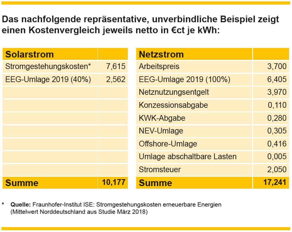 pm-energy - Fachbetrieb für Photovoltaik-Anlagen Reesdorf